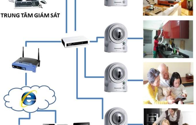 Lựa chọn hệ thống camera an ninh phù hợp