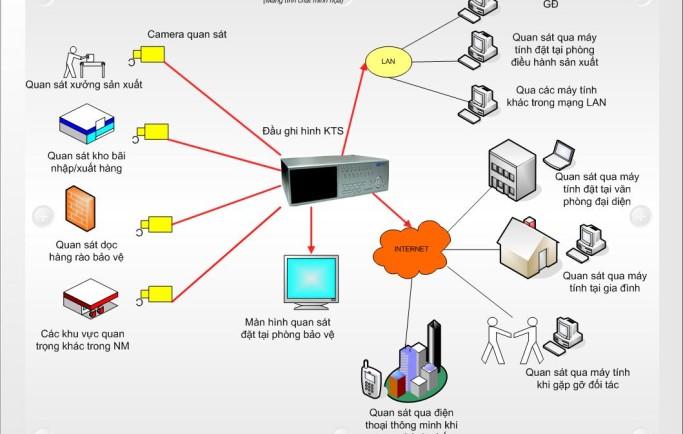 Những thông số cần biết của hệ thống camera  an ninh