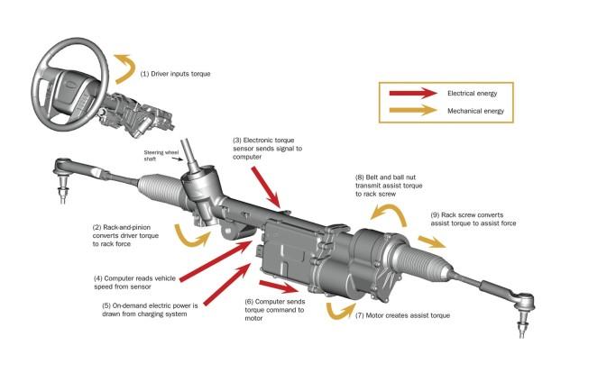 Tìm hiểu trợ lực tay lái ô tô điện tử là gì