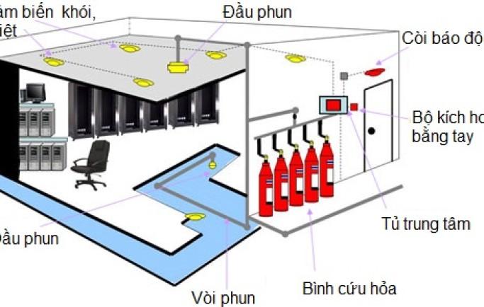 Xây dựng hệ thống báo cháy và chữa cháy tự động đạt chuẩn
