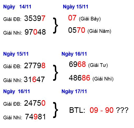 Dự đoán cầu lô ngày 16/11 siêu chính xác tỷ lệ trúng cao