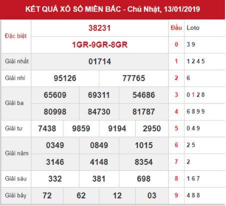 Soi cầu XSMB - Phân tích KQXSMB thứ 2 ngày 14/01/2019